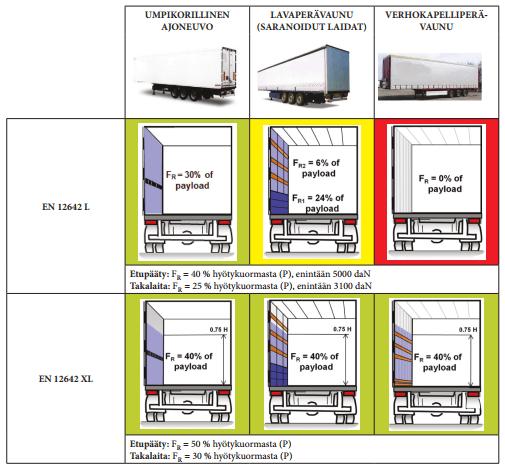 standarin EN 12642 /L ja /XL kuormakorien rakenteiden kestävyydet