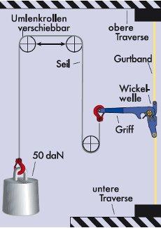 standard hand force, standard tension force