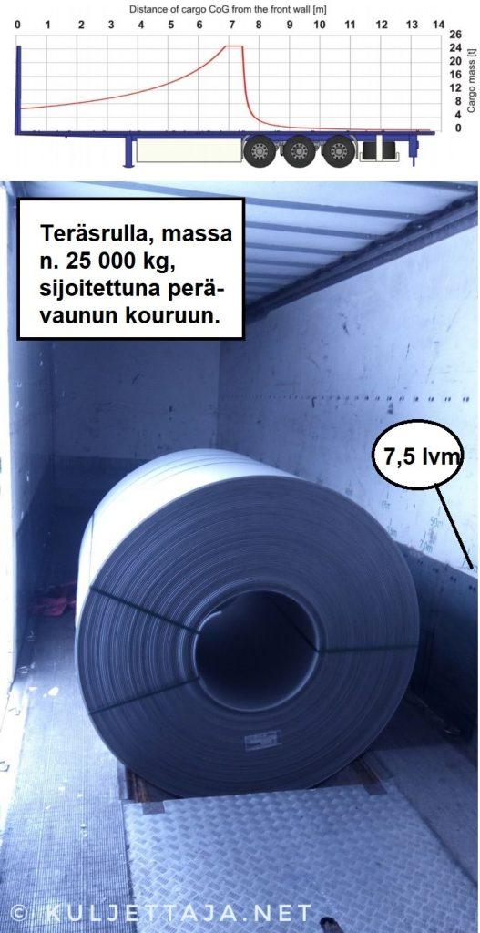 Kuorman sijoittaminen 13,6 m perävaunuun.