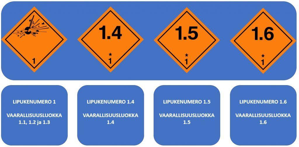 kuljetusyksikön merkintä; luokka 1